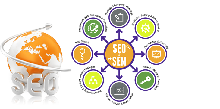 Digital Marketing,SEO,SEM,SMO,SMM
